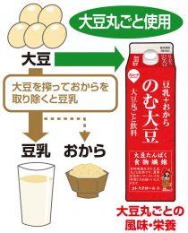のむ大豆説明図