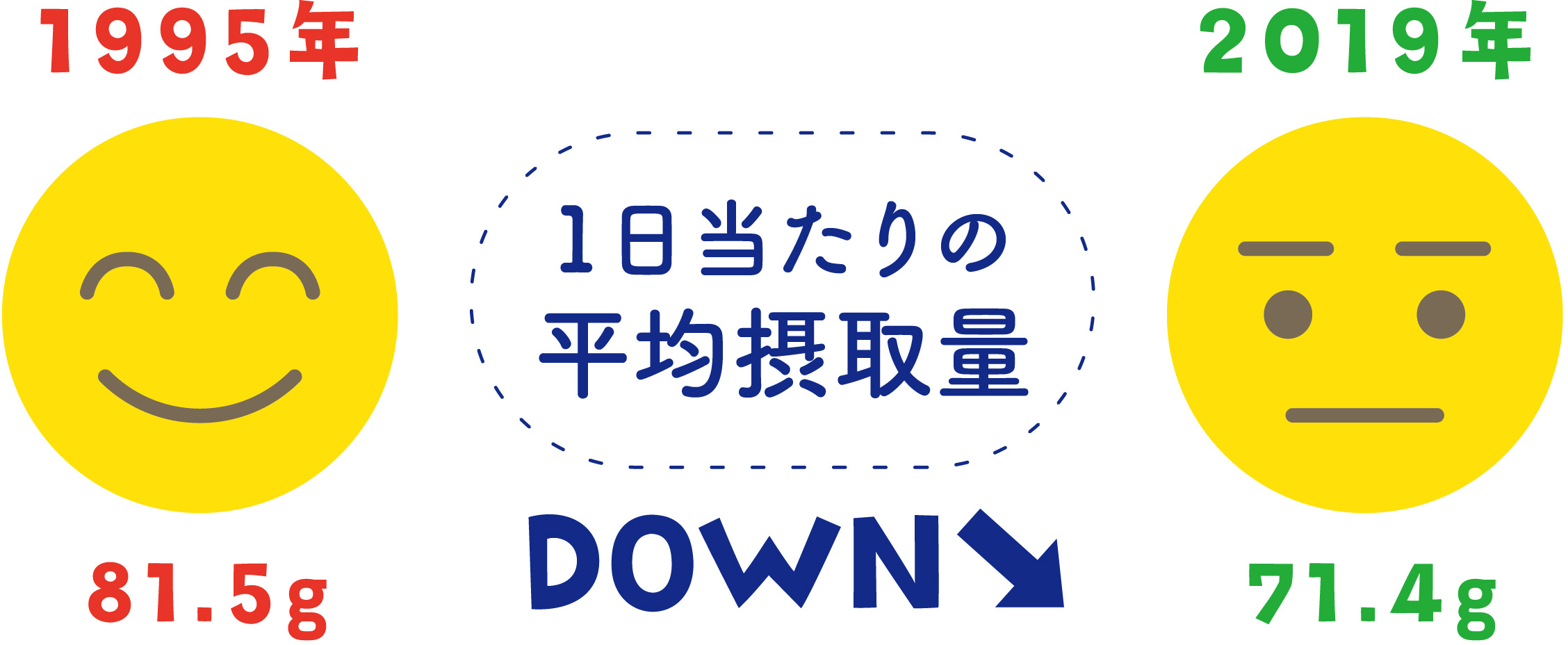 日本人のたんぱく質平均摂取量