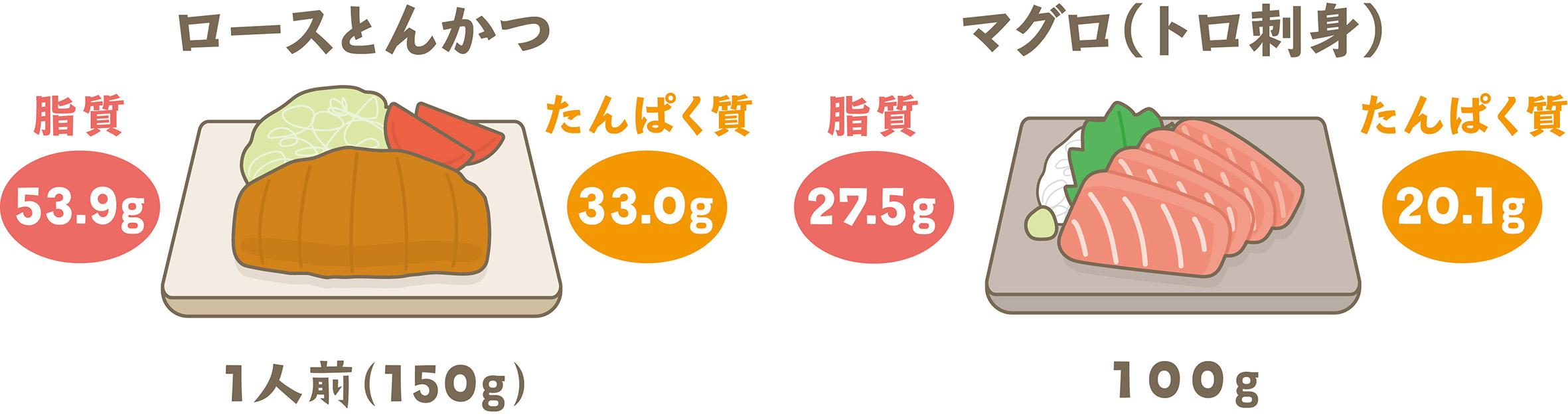 たんぱく質と脂質を含む食品例
